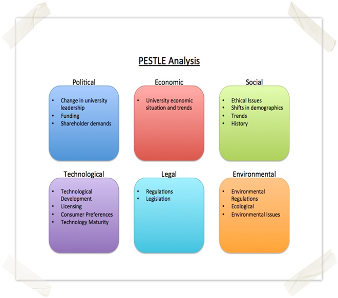 PESTEL ANALYSIS 2