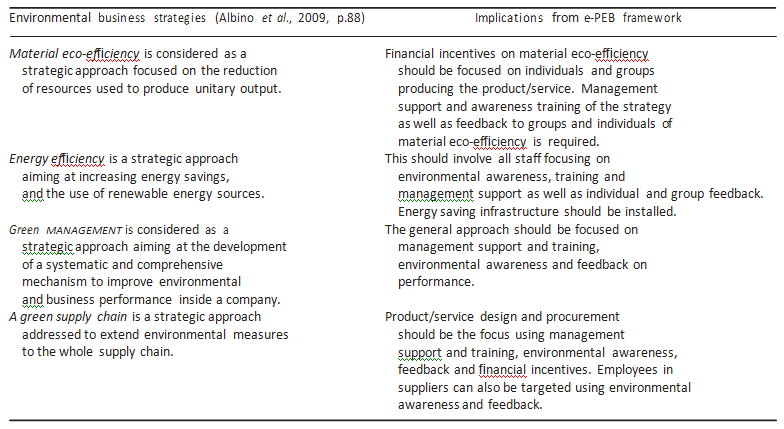 Environmental business strategy implications of e-PEB framework