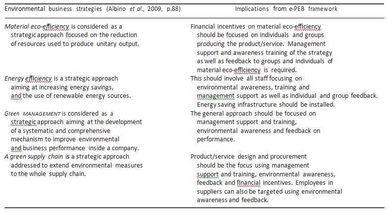 Environmental business strategy implications of e-PEB framework