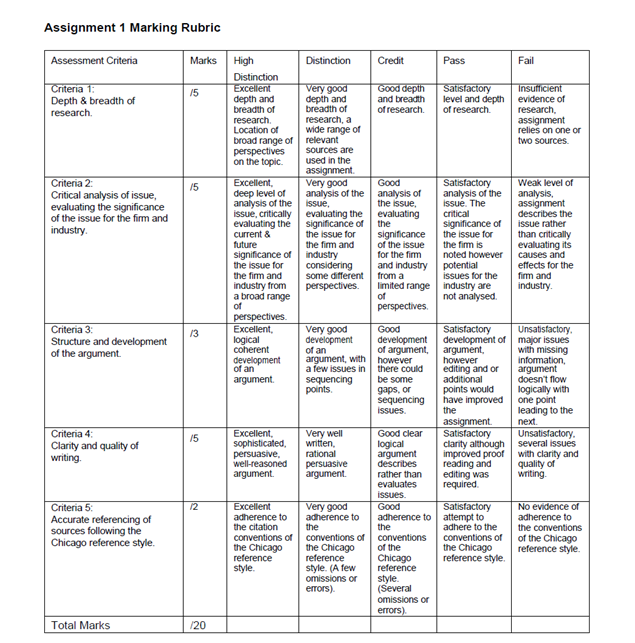 Assignment 1 Marking Rubric