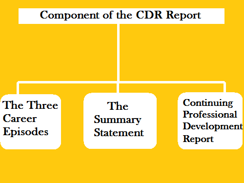 Component-of-cdr-report
