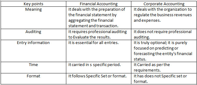difference-between-financial-accounting-and-corporate-accounting