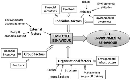 Presenting a Modified Framework
