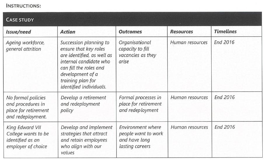Assessment Task 3 Instructions